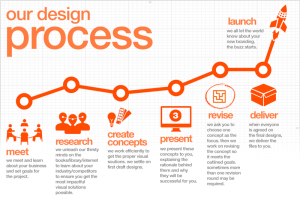 Design-Process-Illustration_Dezigngeek